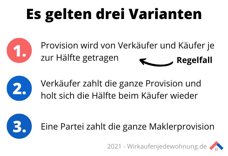 Drei Varianten der Maklerprovision ab 2021 in der Übersicht