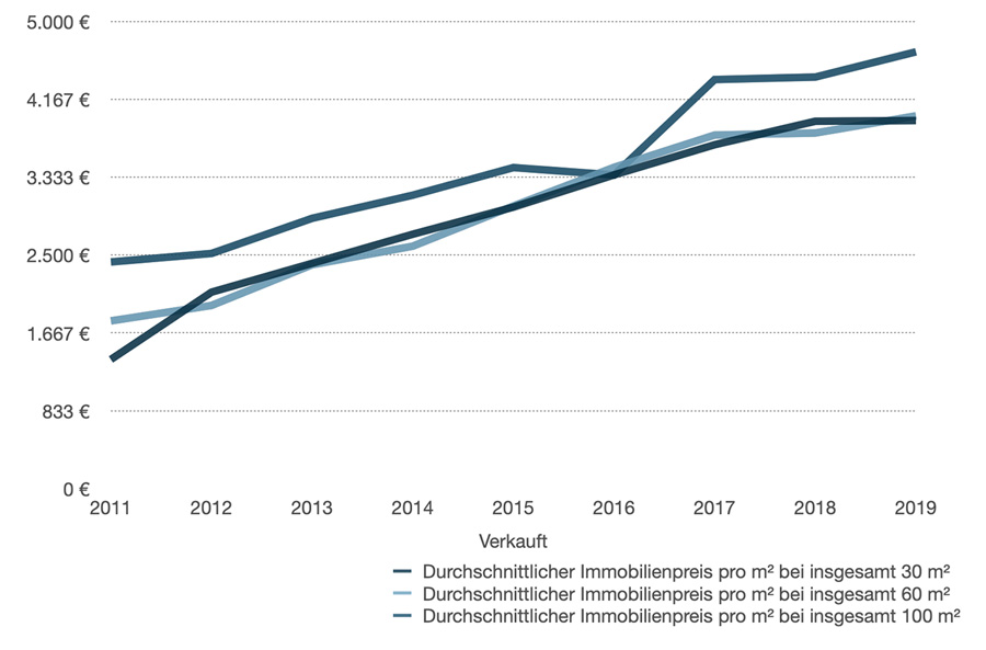 Entwicklung der Immobilienpreise in Augsburg für Wohnungen
