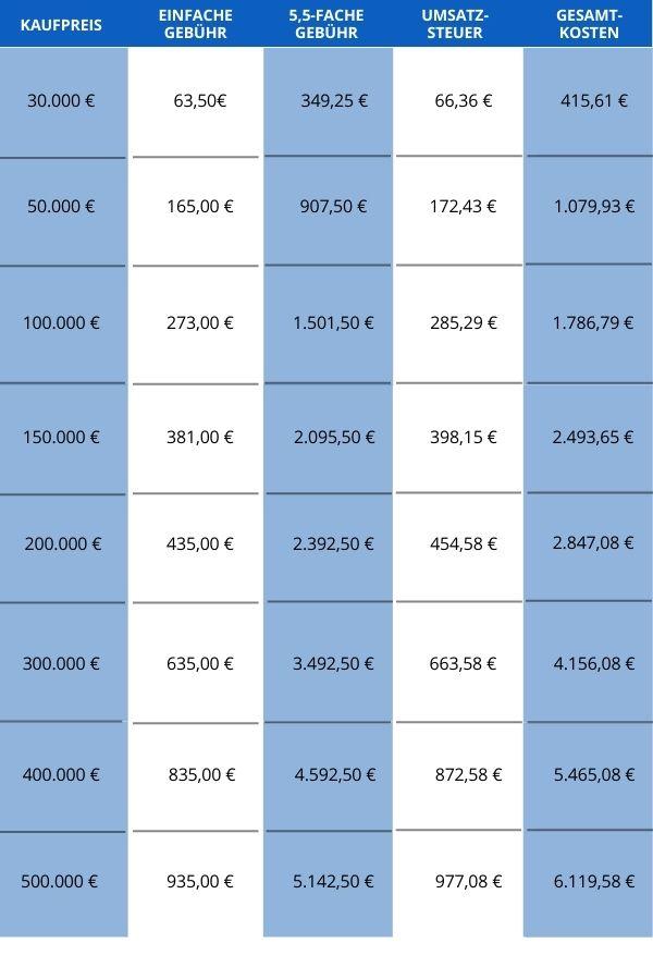 Beispielhafte Liste Notarkosten und Gerichtsgebühren